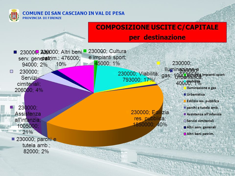 COMUNE DI SAN CASCIANO IN VAL DI PESA PROVINCIA DI FIRENZE COMPOSIZIONE USCITE C/CAPITALE per destinazione