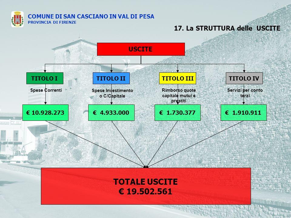 COMUNE DI SAN CASCIANO IN VAL DI PESA PROVINCIA DI FIRENZE USCITE TITOLO ITITOLO IVTITOLO IIITITOLO II Spese Correnti Spese Investimento o C/Capitale Rimborso quote capitale mutui e prestiti Servizi per conto terzi 10.928.273 1.730.377 1.910.911 4.933.000 17.