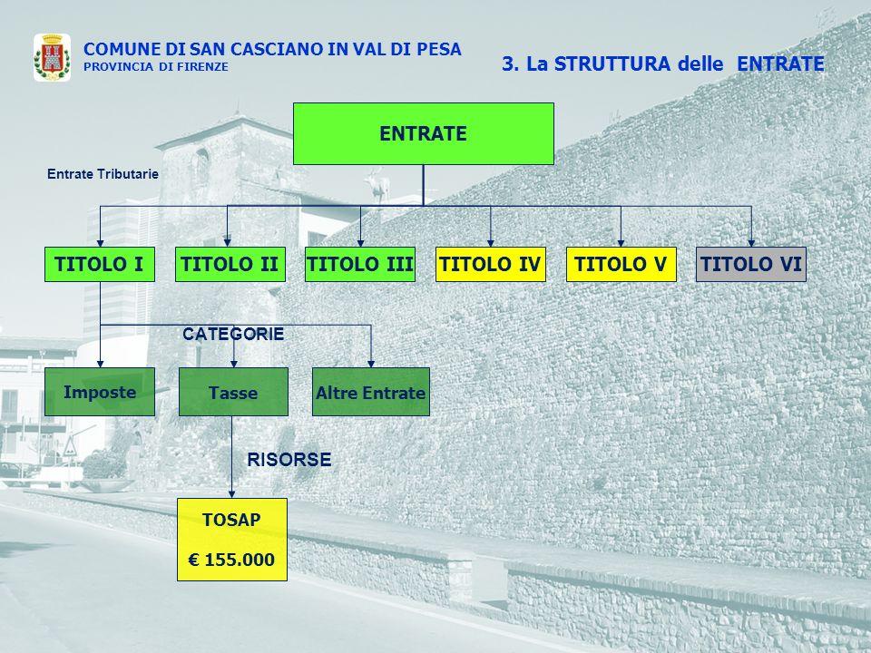 COMUNE DI SAN CASCIANO IN VAL DI PESA PROVINCIA DI FIRENZE ENTRATE TITOLO ITITOLO IVTITOLO IIITITOLO IITITOLO VTITOLO VI Entrate Tributarie Imposte TasseAltre Entrate TOSAP 155.000 CATEGORIE RISORSE 3.