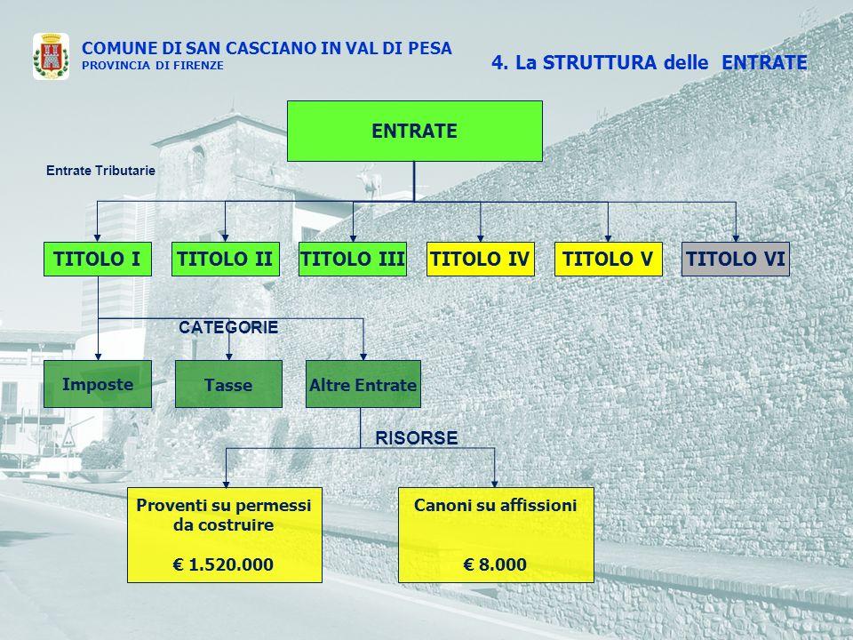 COMUNE DI SAN CASCIANO IN VAL DI PESA PROVINCIA DI FIRENZE ENTRATE TITOLO ITITOLO IVTITOLO IIITITOLO IITITOLO VTITOLO VI Entrate Tributarie Imposte TasseAltre Entrate Proventi su permessi da costruire 1.520.000 CATEGORIE RISORSE 4.