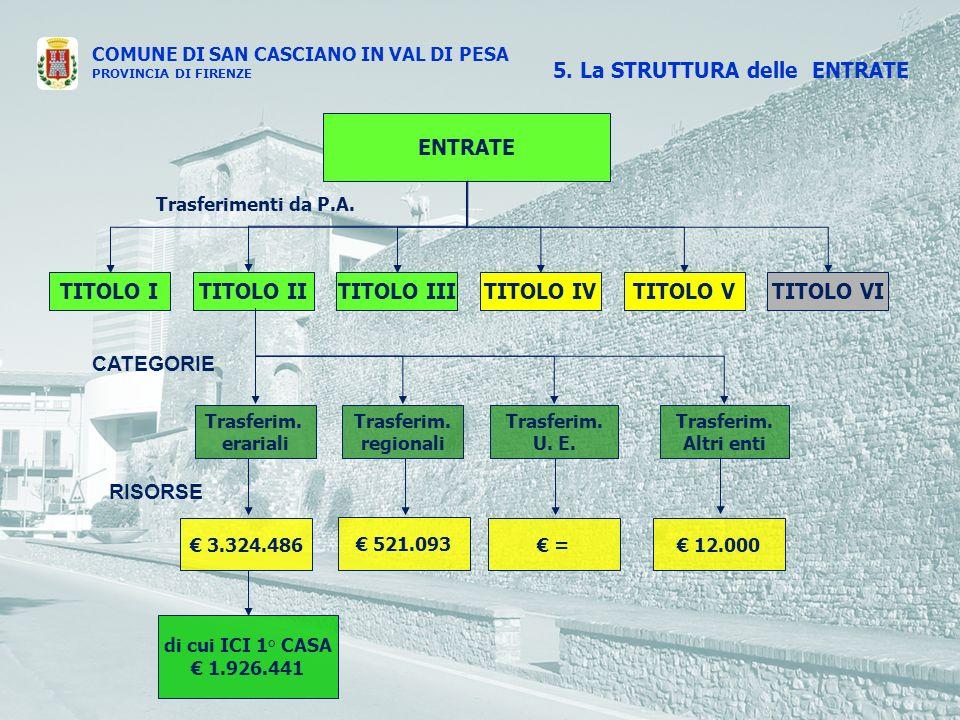 COMUNE DI SAN CASCIANO IN VAL DI PESA PROVINCIA DI FIRENZE ENTRATE TITOLO ITITOLO IVTITOLO IIITITOLO IITITOLO VTITOLO VI Trasferimenti da P.A.