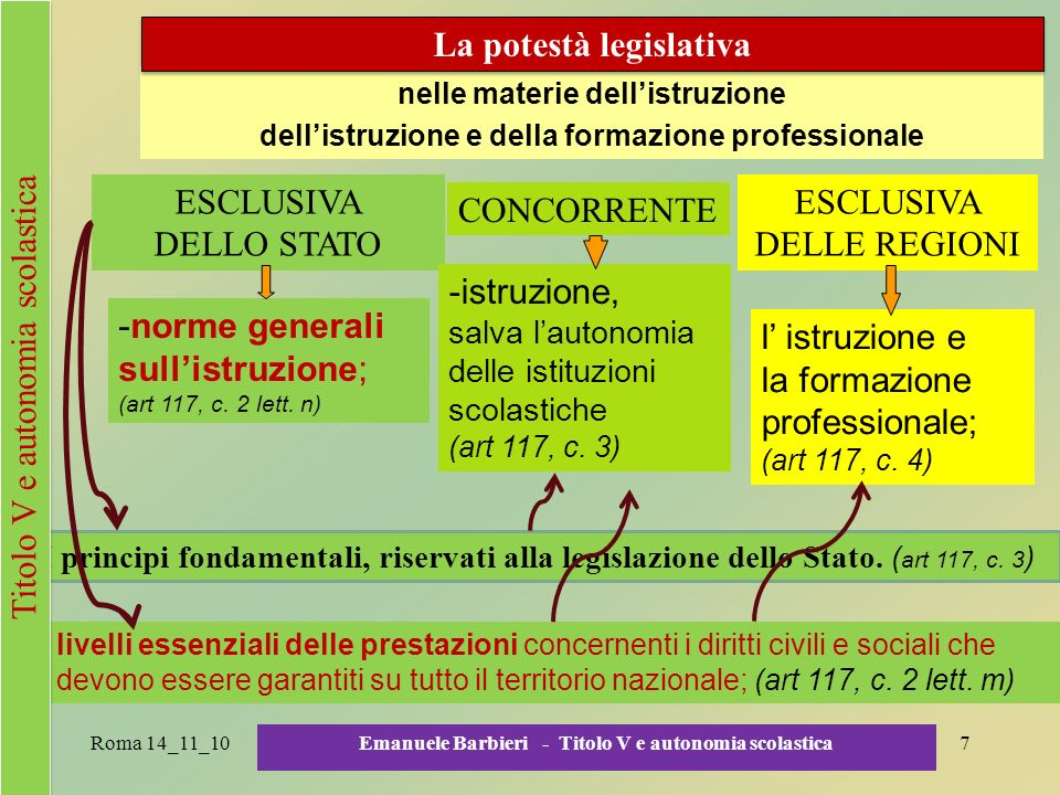 7 nelle materie dellistruzione dellistruzione e della formazione professionale ESCLUSIVA DELLO STATO CONCORRENTE ESCLUSIVA DELLE REGIONI -norme genera