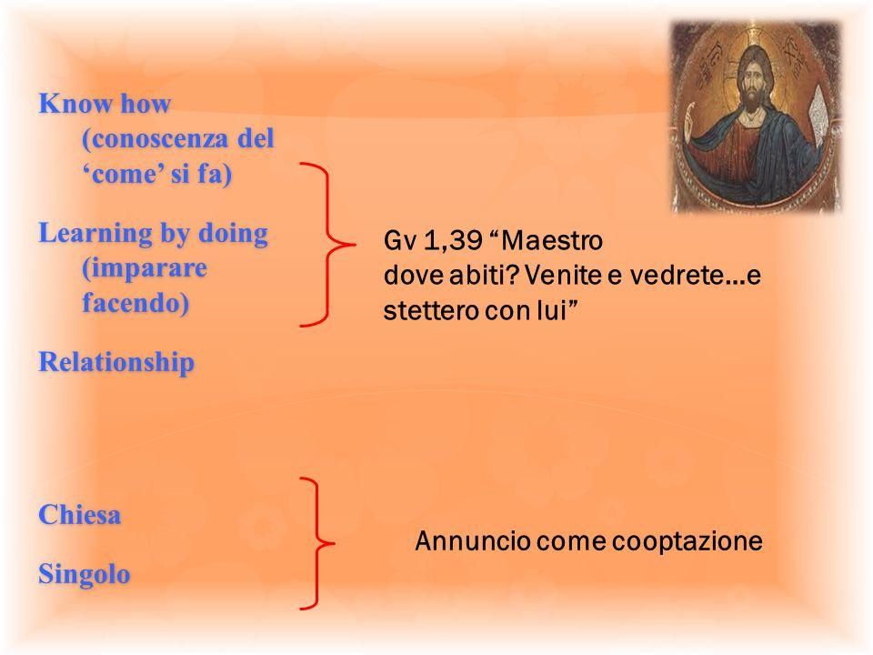 Know how (conoscenza del come si fa) Learning by doing (imparare facendo) RelationshipChiesaSingolo Gv 1,39 Maestro dove abiti? Venite e vedrete…e ste