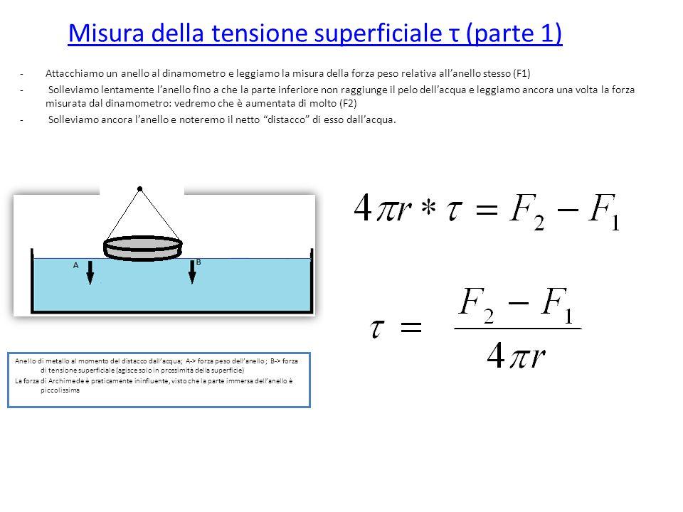 Misura della tensione superficiale τ (parte 1) Anello di metallo al momento del distacco dallacqua; A-> forza peso dellanello ; B-> forza di tensione superficiale (agisce solo in prossimità della superficie) La forza di Archimede è praticamente ininfluente, visto che la parte immersa dellanello è piccolissima -Attacchiamo un anello al dinamometro e leggiamo la misura della forza peso relativa allanello stesso (F1) - Solleviamo lentamente lanello fino a che la parte inferiore non raggiunge il pelo dellacqua e leggiamo ancora una volta la forza misurata dal dinamometro: vedremo che è aumentata di molto (F2) - Solleviamo ancora lanello e noteremo il netto distacco di esso dallacqua.