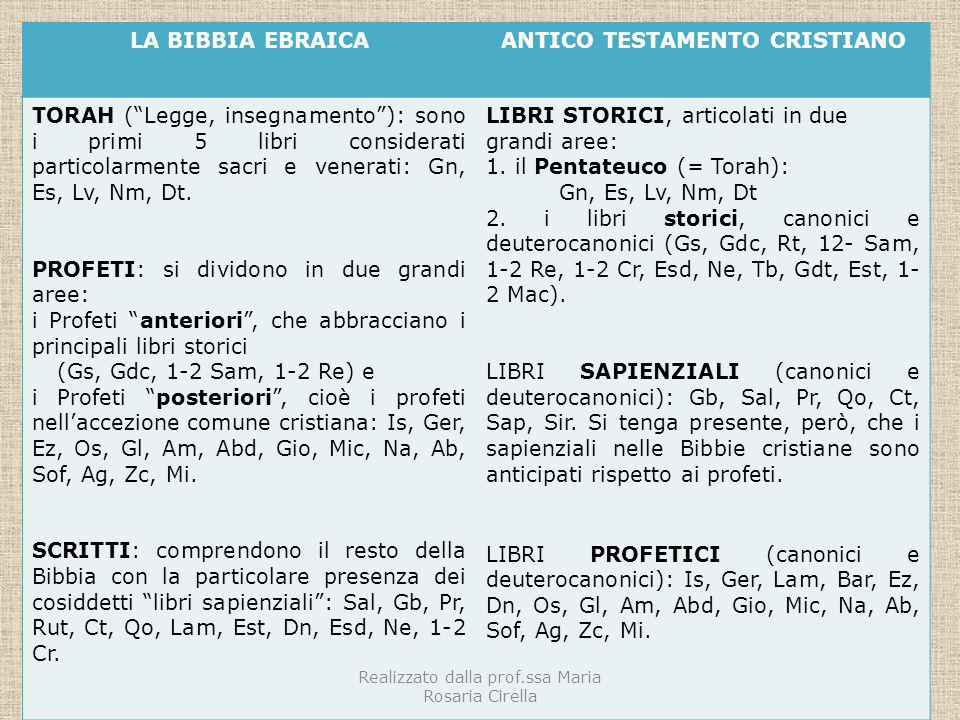 LA BIBBIA EBRAICAANTICO TESTAMENTO CRISTIANO TORAH (Legge, insegnamento): sono i primi 5 libri considerati particolarmente sacri e venerati: Gn, Es, L
