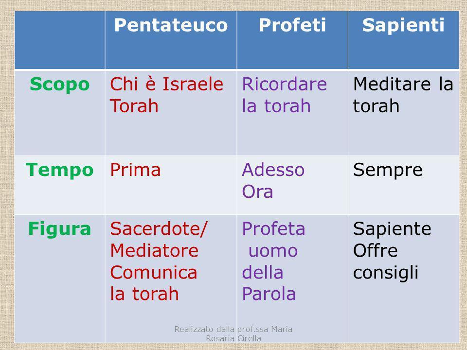 PentateucoProfetiSapienti ScopoChi è Israele Torah Ricordare la torah Meditare la torah TempoPrimaAdesso Ora Sempre FiguraSacerdote/ Mediatore Comunic