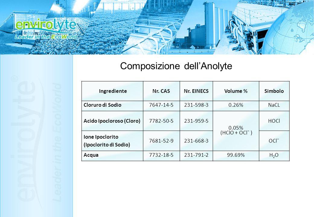 Composizione dellAnolyte IngredienteNr. CASNr. EINECSVolume %Simbolo Cloruro di Sodio7647-14-5231-598-30.26%NaCL Acido Ipocloroso (Cloro)7782-50-5231-