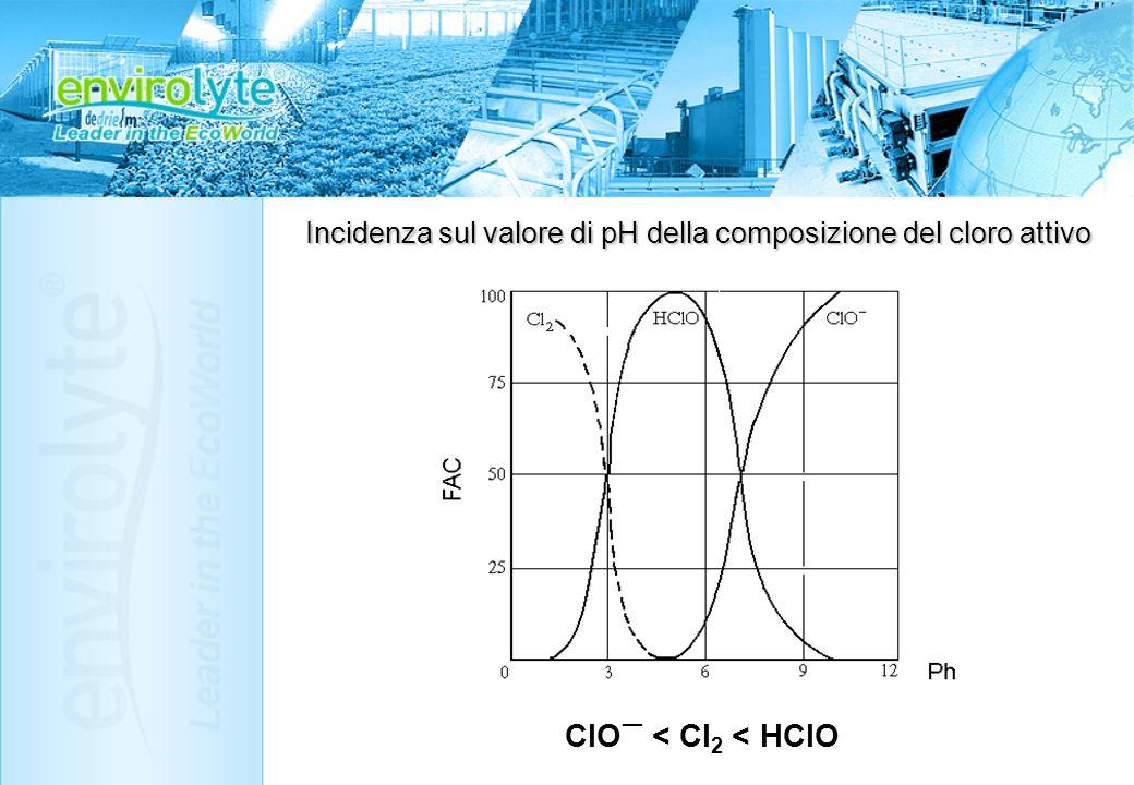 Incidenza sul valore di pH della composizione del cloro attivo ClO < Cl 2 < HClO
