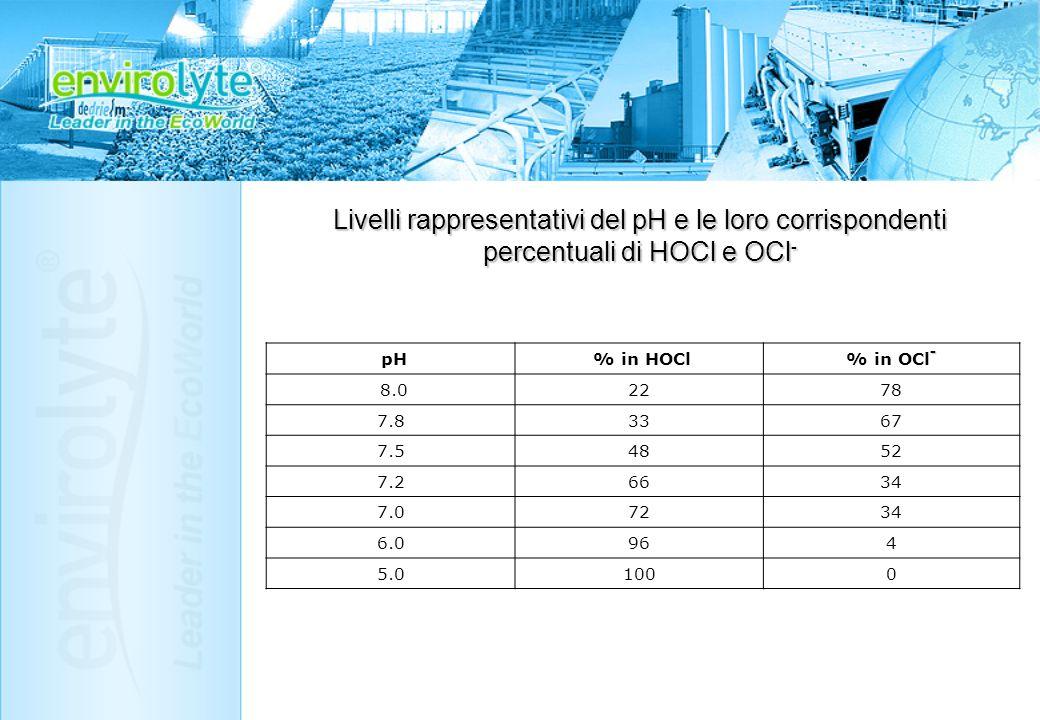 Livelli rappresentativi del pH e le loro corrispondenti percentuali di HOCl e OCl - pH % in HOCl - % in OCl - 8.02278 7.83367 7.54852 7.26634 7.07234