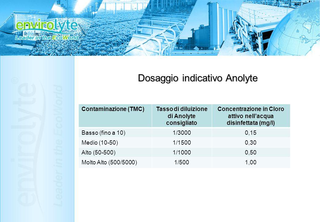 Dosaggio indicativo Anolyte Contaminazione (TMC)Tasso di diluizione di Anolyte consigliato Concentrazione in Cloro attivo nellacqua disinfettata (mg/l