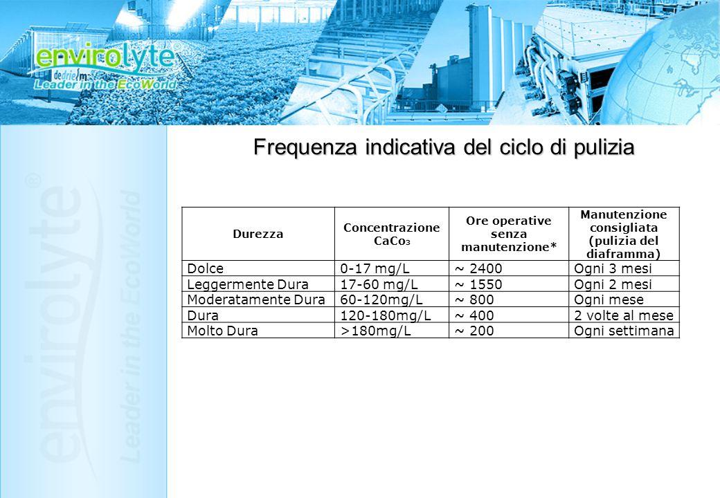 Frequenza indicativa del ciclo di pulizia Durezza Concentrazione CaCo 3 Ore operative senza manutenzione* Manutenzione consigliata (pulizia del diafra