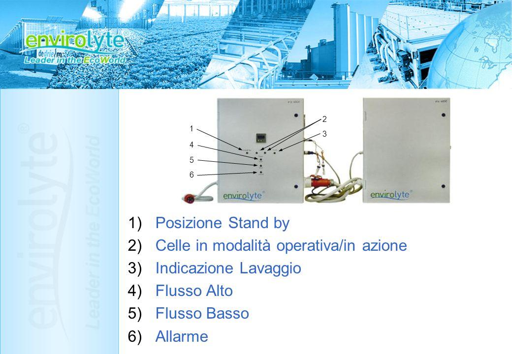 1)Posizione Stand by 2)Celle in modalità operativa/in azione 3)Indicazione Lavaggio 4)Flusso Alto 5)Flusso Basso 6)Allarme 1 2 3 4 5 6
