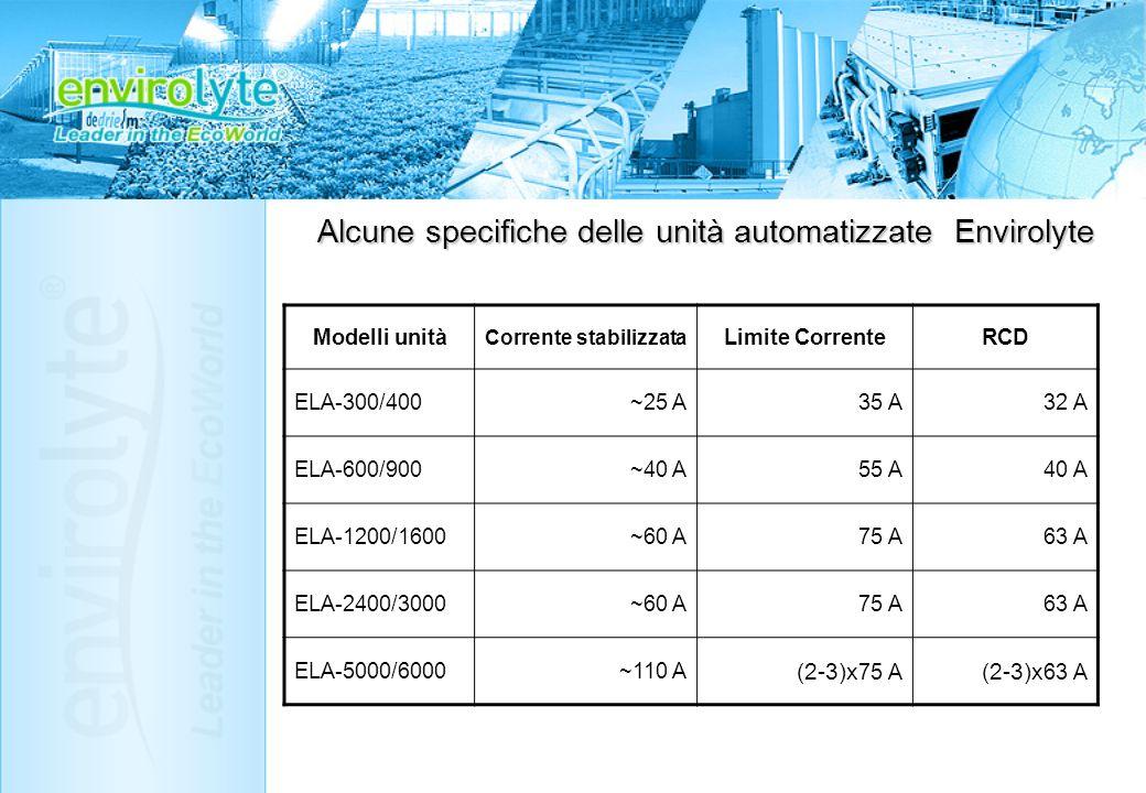 Modelli unità Corrente stabilizzata Limite CorrenteRCD ELA-300/400~25 A35 A32 A ELA-600/900~40 A55 A40 A ELA-1200/1600~60 A75 A63 A ELA-2400/3000~60 A