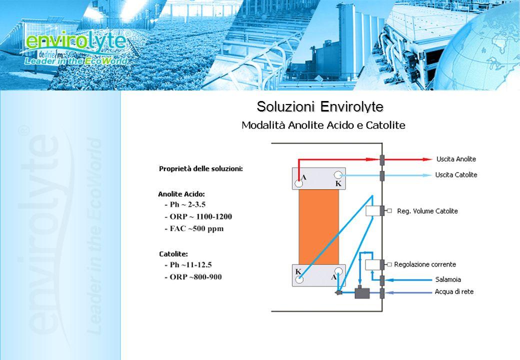 Unità Portatili ANK – Produzione di Anolyte Neutro Produzione di Anolyte Acido & Catolite