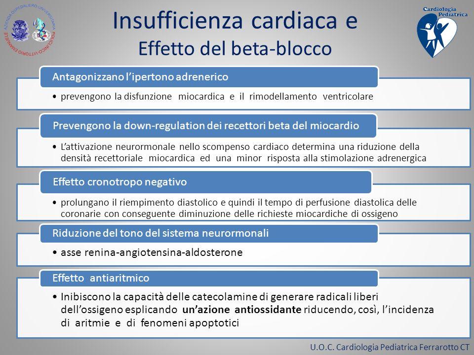 prevengono la disfunzione miocardica e il rimodellamento ventricolare Antagonizzano lipertono adrenerico Lattivazione neurormonale nello scompenso car