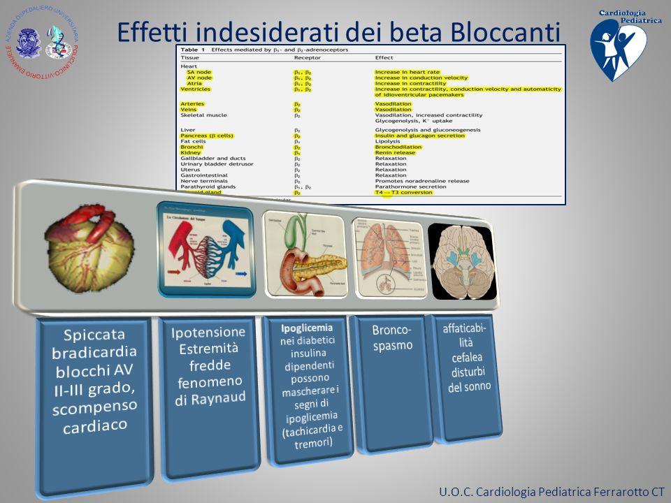 U.O.C. Cardiologia Pediatrica Ferrarotto CT Effetti indesiderati dei beta Bloccanti