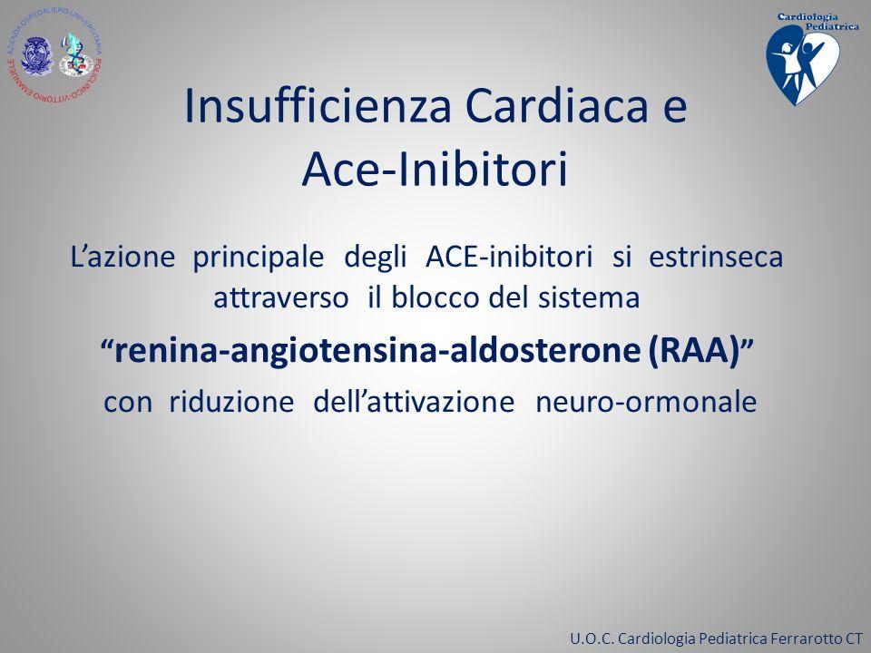 U.O.C. Cardiologia Pediatrica Ferrarotto CT Insufficienza Cardiaca e Ace-Inibitori Lazione principale degli ACE-inibitori si estrinseca attraverso il