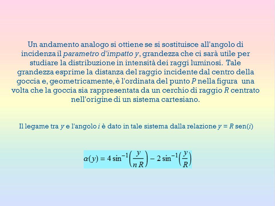 Un andamento analogo si ottiene se si sostituisce all'angolo di incidenza il parametro d'impatto y, grandezza che ci sarà utile per studiare la distri