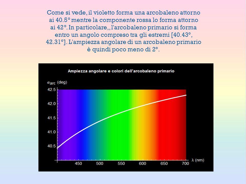Come si vede, il violetto forma una arcobaleno attorno ai 40.5° mentre la componente rossa lo forma attorno ai 42°. In particolare,, l'arcobaleno prim