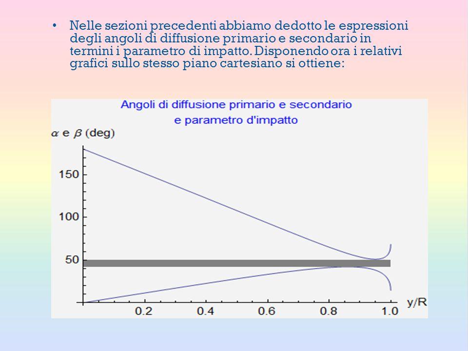 Nelle sezioni precedenti abbiamo dedotto le espressioni degli angoli di diffusione primario e secondario in termini i parametro di impatto. Disponendo