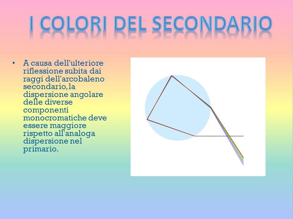 A causa dell'ulteriore riflessione subita dai raggi dell'arcobaleno secondario, la dispersione angolare delle diverse componenti monocromatiche deve e