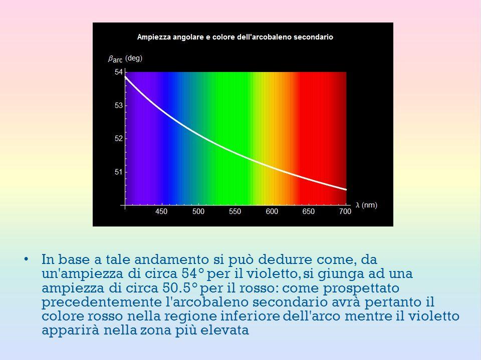 In base a tale andamento si può dedurre come, da un'ampiezza di circa 54° per il violetto, si giunga ad una ampiezza di circa 50.5° per il rosso: come
