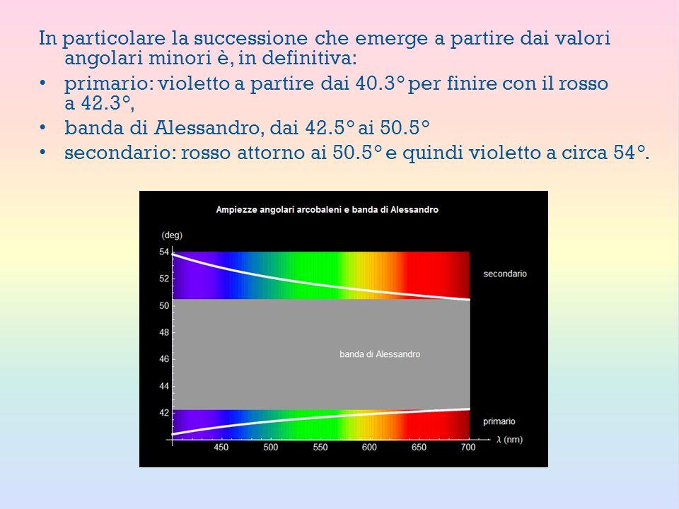 In particolare la successione che emerge a partire dai valori angolari minori è, in definitiva: primario: violetto a partire dai 40.3° per finire con