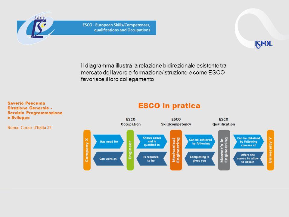 ESCO in pratica Il diagramma illustra la relazione bidirezionale esistente tra mercato del lavoro e formazione/istruzione e come ESCO favorisce il lor