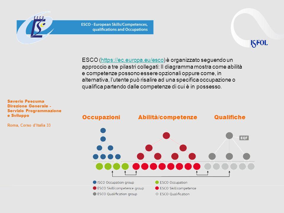 OccupazioniAbilità/competenzeQualifiche ESCO (https://ec.europa.eu/esco) è organizzato seguendo un approccio a tre pilastri collegati: Il diagramma mo