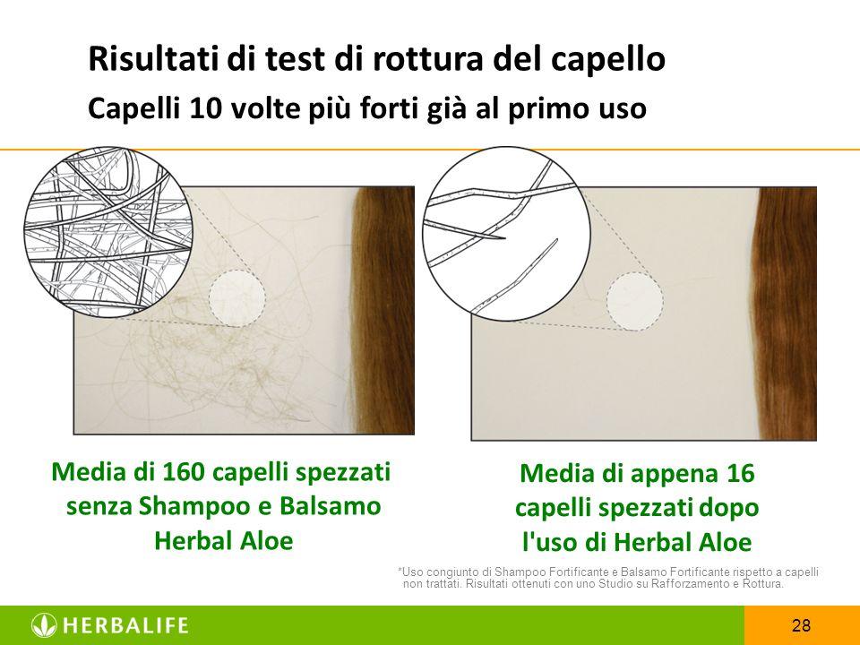28 Capelli 10 volte più forti già al primo uso Risultati di test di rottura del capello Media di 160 capelli spezzati senza Shampoo e Balsamo Herbal A