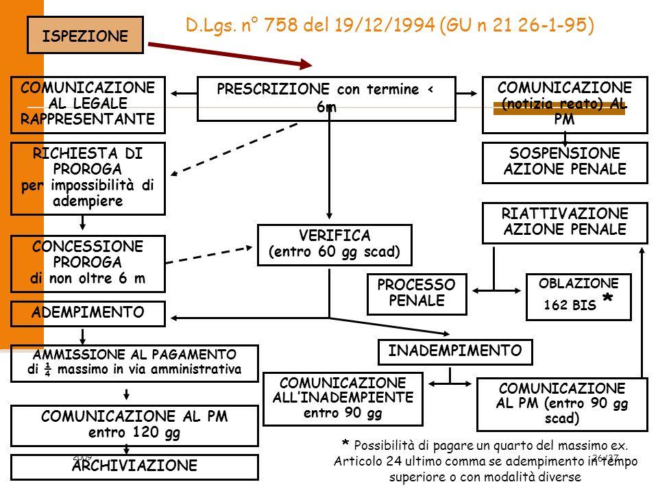 2009 26/37 D.Lgs. n° 758 del 19/12/1994 (GU n 21 26-1-95) ISPEZIONE PRESCRIZIONE con termine < 6m COMUNICAZIONE AL LEGALE RAPPRESENTANTE RICHIESTA DI