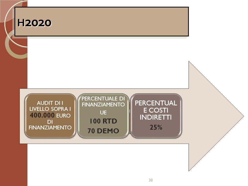 38 H 2020 DIVISIONE PER CATEGORIE DI SPESA PERCENTUALE DI FINANZIAMENTO UE 100 RTD 70 DEMO PERCENTUAL E COSTI INDIRETTI 25% AUDIT DI I LIVELLO SOPRA I