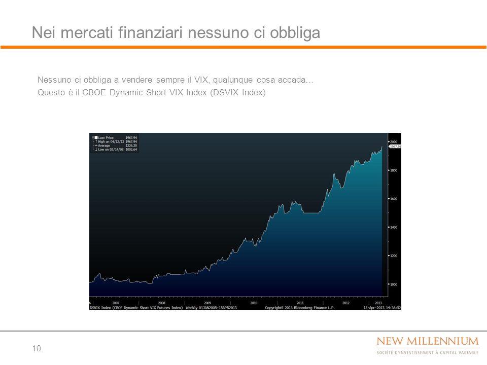 Nei mercati finanziari nessuno ci obbliga 10. Nessuno ci obbliga a vendere sempre il VIX, qualunque cosa accada… Questo è il CBOE Dynamic Short VIX In
