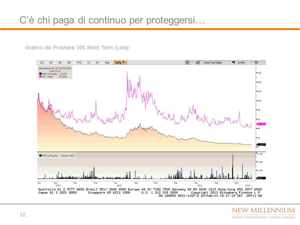 Cè chi paga di continuo per proteggersi… 12. Grafico del Proshare VIX Short Term (Long)