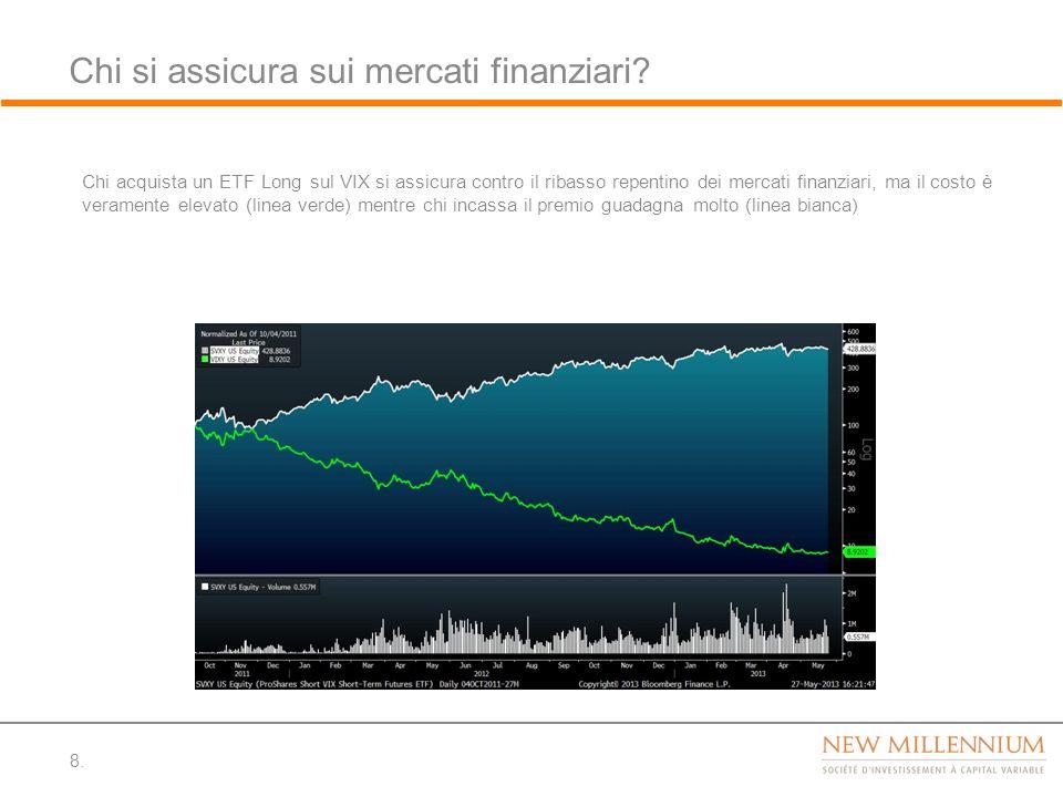 Chi si assicura sui mercati finanziari? 8. Chi acquista un ETF Long sul VIX si assicura contro il ribasso repentino dei mercati finanziari, ma il cost