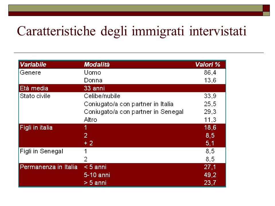 Caratteristiche degli immigrati intervistati