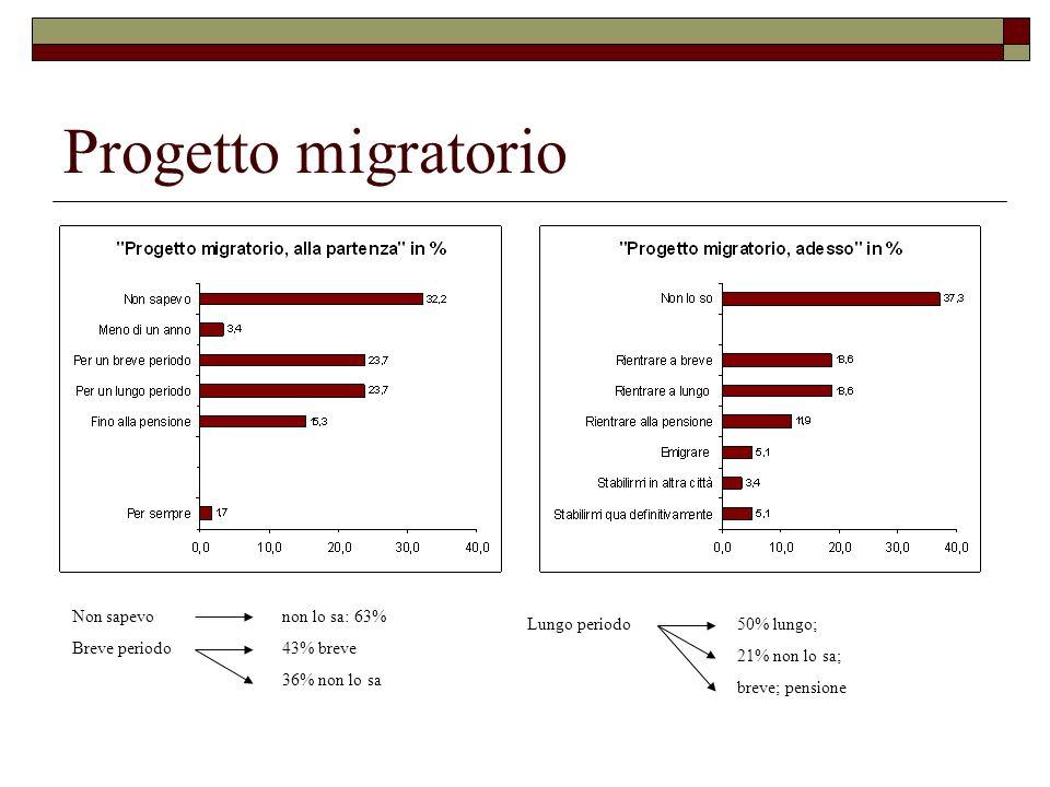 Progetto migratorio Non sapevo non lo sa: 63% Breve periodo43% breve 36% non lo sa Lungo periodo50% lungo; 21% non lo sa; breve; pensione