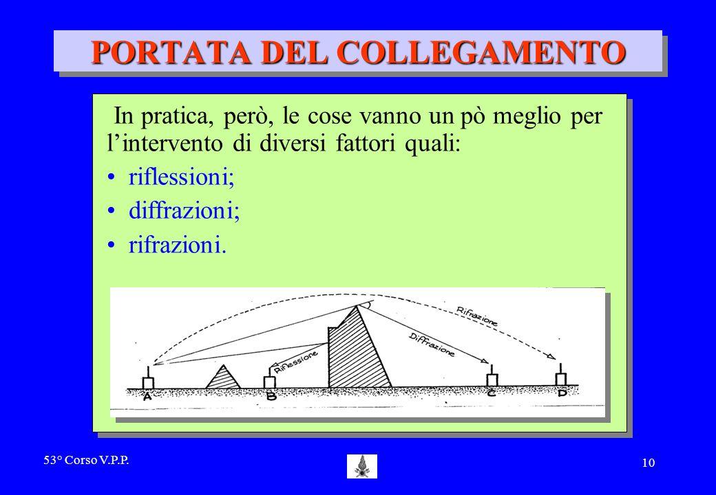53° Corso V.P.P. 9 PORTATA DEL COLLEGAMENTO viene limitata in maniera drastica da: dagli ostacoli; dalla curvatura terrestre. viene limitata in manier