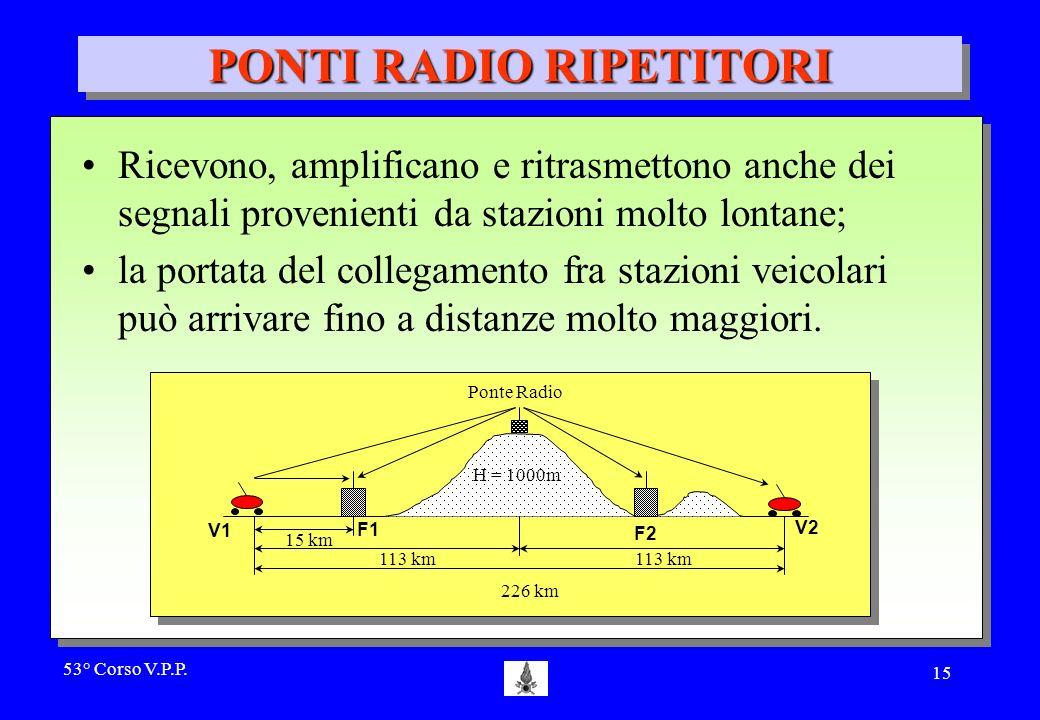 53° Corso V.P.P. 14 PONTI RADIO RIPETITORI SI USANO PER INCREMENTARE IL RAGGIO DI AZIONE DELLE STAZIONI H = 1000m Ponte Radio 226 km 113 km 15 km V1 F