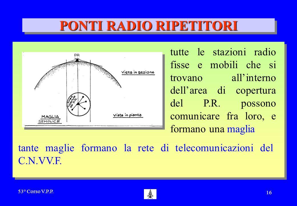 53° Corso V.P.P. 15 H = 1000m Ponte Radio 226 km 113 km 15 km V1 F1 F2 V2 PONTI RADIO RIPETITORI Ricevono, amplificano e ritrasmettono anche dei segna