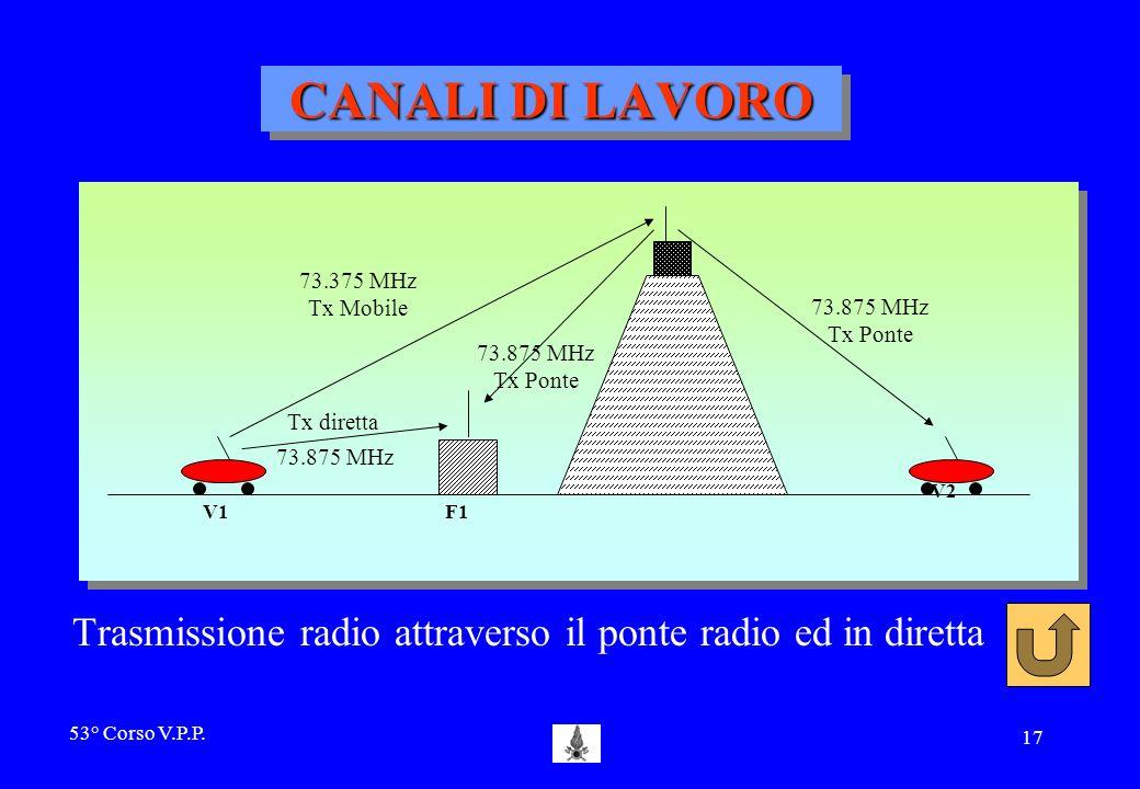 53° Corso V.P.P. 16 PONTI RADIO RIPETITORI tutte le stazioni radio fisse e mobili che si trovano allinterno dellarea di copertura del P.R. possono com
