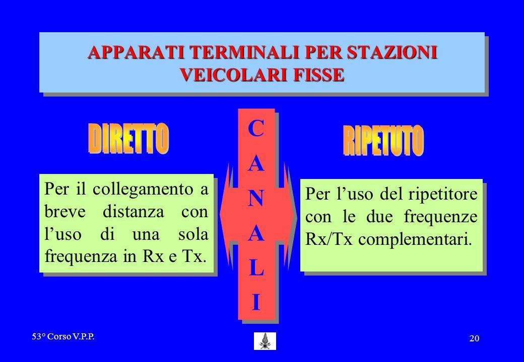 53° Corso V.P.P. 19 in questo modo la stazione terminale si trova sempre in condizione di ricevere le chiamate sia che vengano dal can. DIR. che dal R