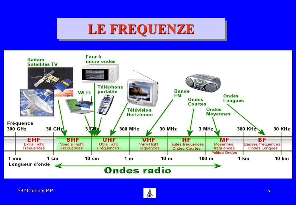 53° Corso V.P.P. 2 LE COMUNICAZIONI RADIO Si basano sulla trasmissione di energia che viene irradiata nello spazio sotto forma di onde elettromagnetic
