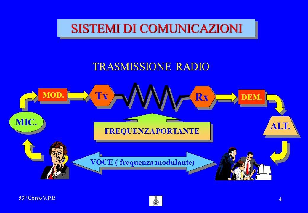 53° Corso V.P.P.4 TRASMISSIONE RADIO SISTEMI DI COMUNICAZIONI MIC.