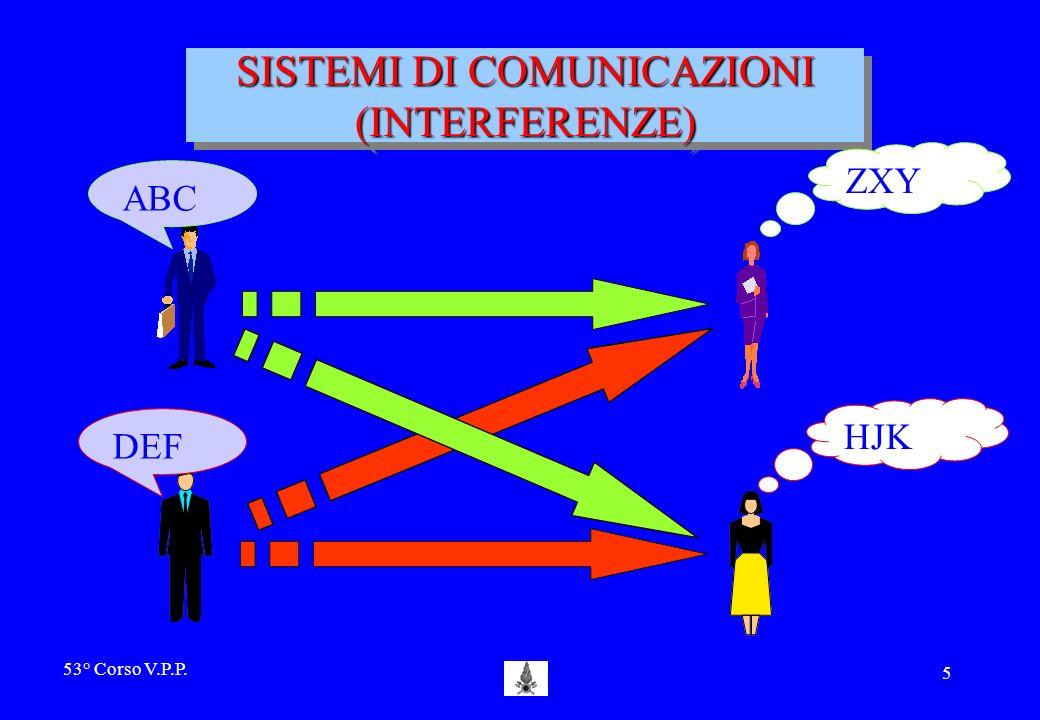 53° Corso V.P.P. 4 TRASMISSIONE RADIO SISTEMI DI COMUNICAZIONI MIC. MOD. Tx ALT. VOCE ( frequenza modulante) FREQUENZA PORTANTE Rx DEM.
