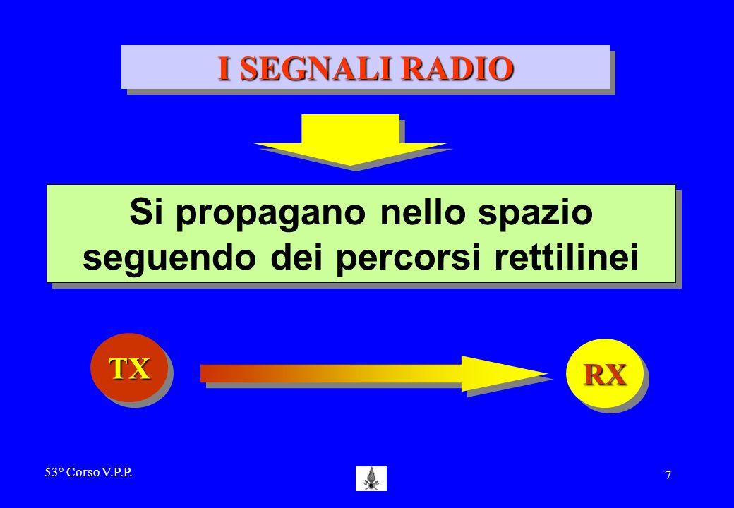 53° Corso V.P.P. 6 TRASMISSIONI RADIO I segnali di radio frequenza vengono irradiati dallantenna trasmittente in ogni direzione