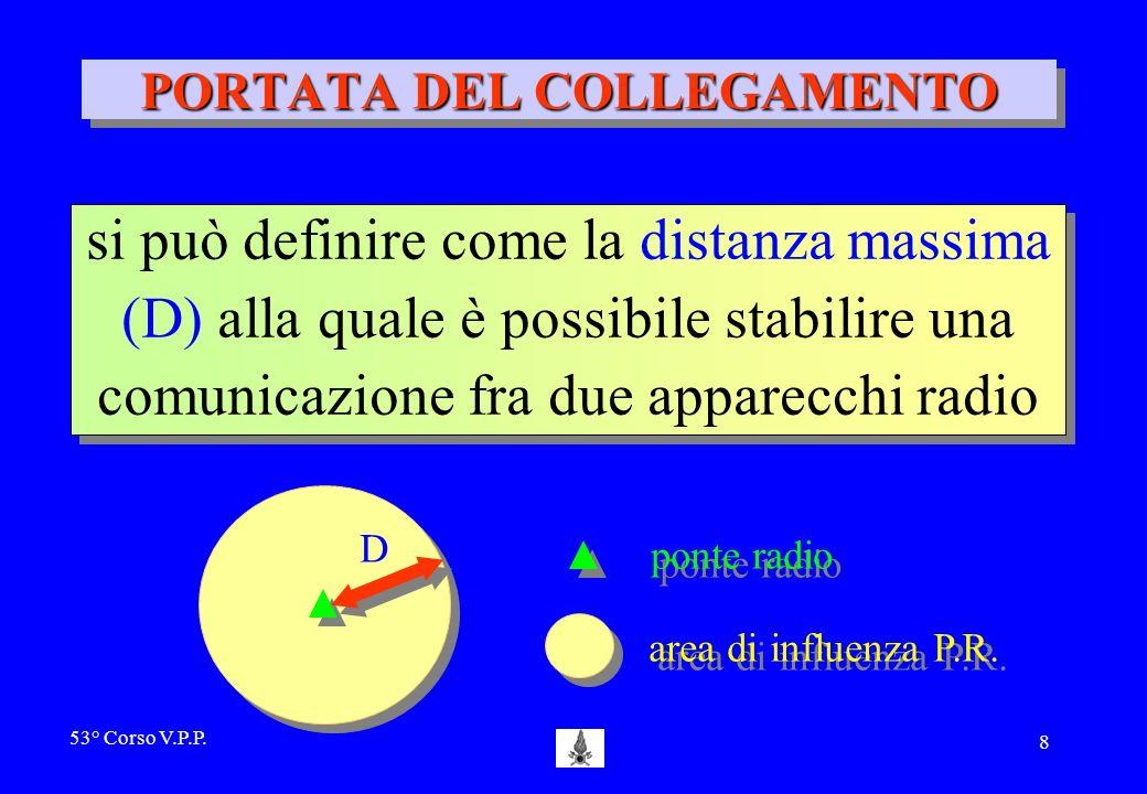 53° Corso V.P.P. 7 Si propagano nello spazio seguendo dei percorsi rettilinei I SEGNALI RADIO TXTX RXRX
