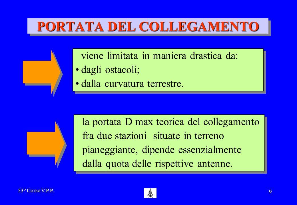 53° Corso V.P.P. 8 PORTATA DEL COLLEGAMENTO si può definire come la distanza massima (D) alla quale è possibile stabilire una comunicazione fra due ap