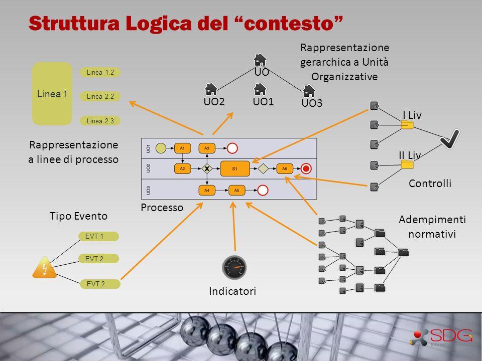 Struttura Logica del contesto UO UO1UO2 UO3 Rappresentazione gerarchica a Unità Organizzative Linea 2.3 Linea 1 Linea 1.2 Linea 2.2 Rappresentazione a