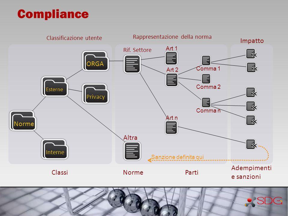 Rappresentazione della norma Sanzione definita qui Classificazione utente Impatto ClassiNormeParti Adempimenti e sanzioni Interne Norme Esterne Privac